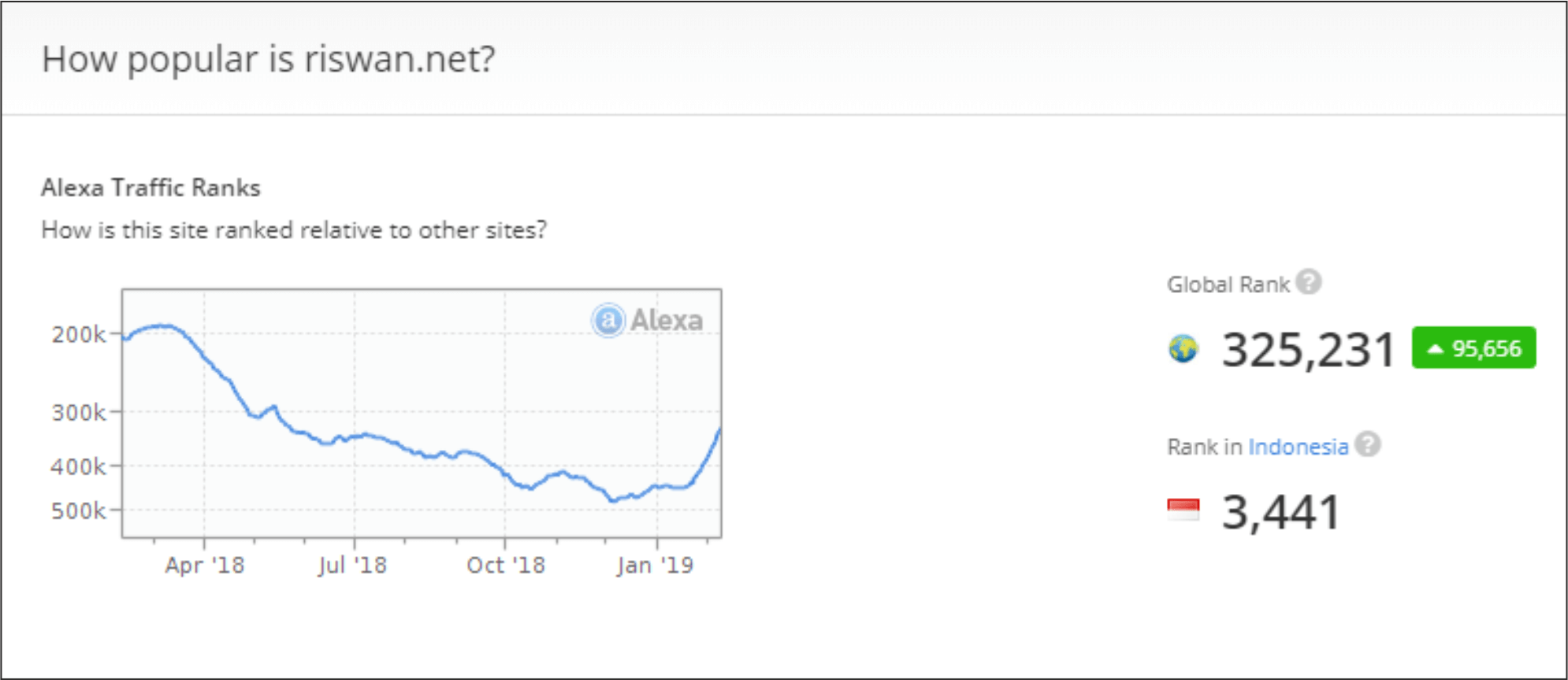 Alexa Rank - Kerja sama Content Placement